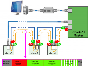 Ethercat diagram