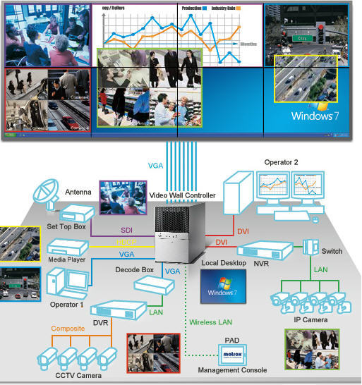 Advantech Video Wall Controllers For Video Wall